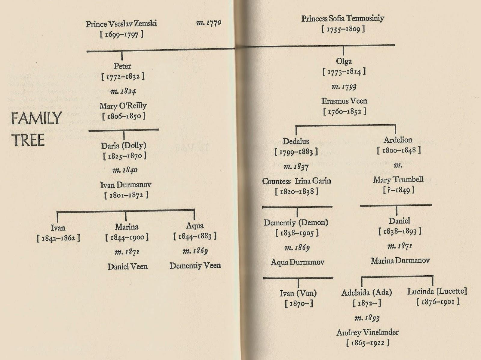 L'arbre généalogique des