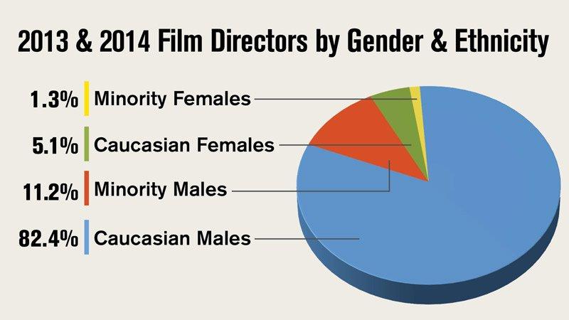 2015DiversityFeatureFilmsGenderEthnicityWeb
